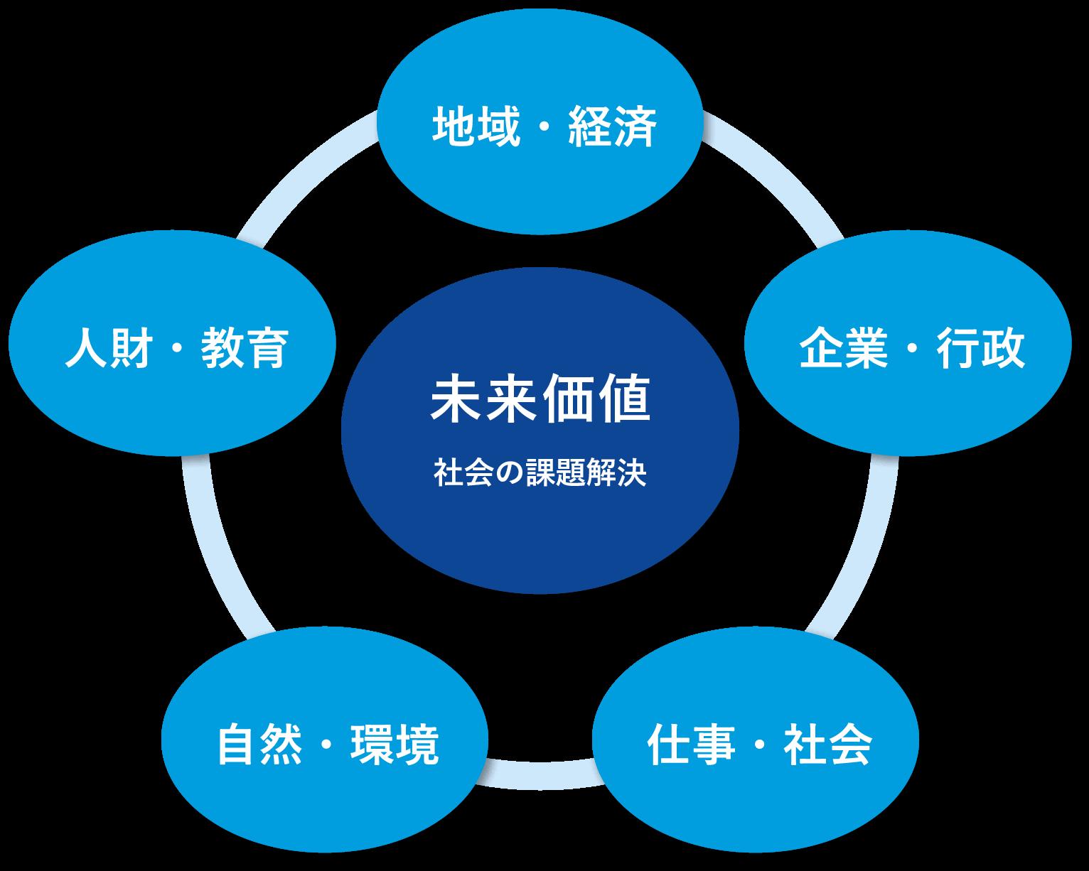 future_value